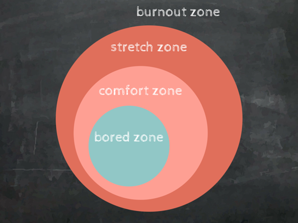 The Stretch Zone