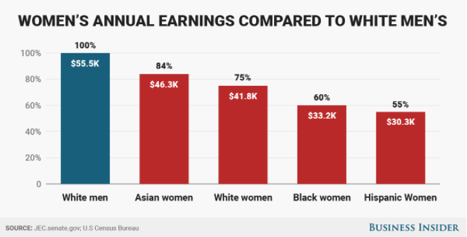 Women's Annual earnings Compared to White Men. Source: Business Insider